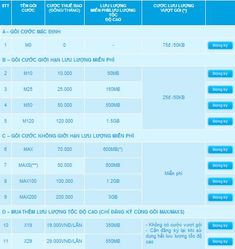 Bảng giá chi tiết các gói cước 3G của Vinaphone