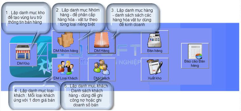 phan-mem-quan-ly-ban-hang-mien-phi-vqsoft-7